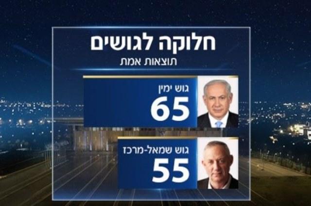 نتنياهو سيشكل حكومة جديدة  بعد فرز غالبية الأصوات في إسرائيل